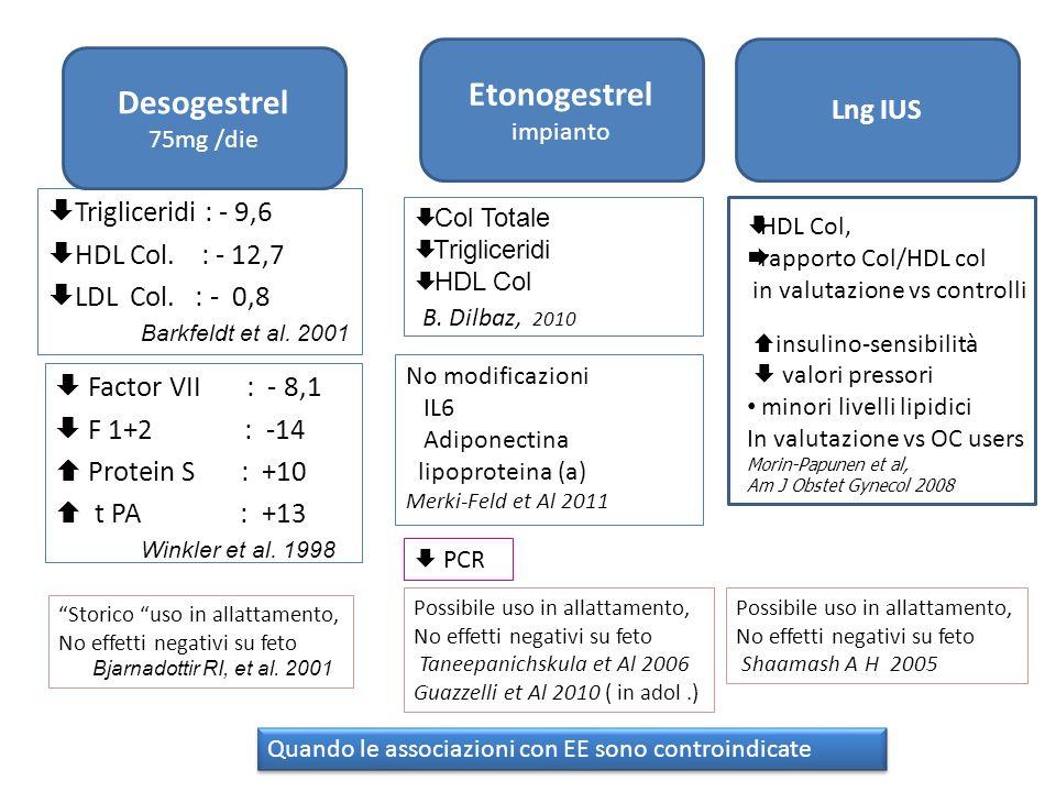 Etonogestrel impianto Lng IUS Col Totale Trigliceridi HDL Col B. Dilbaz, 2010 No modificazioni IL6 Adiponectina lipoproteina (a) Merki-Feld et Al 2011
