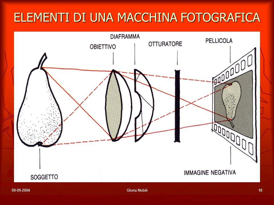 09-09-2004Gloria Nobili18 ELEMENTI DI UNA MACCHINA FOTOGRAFICA