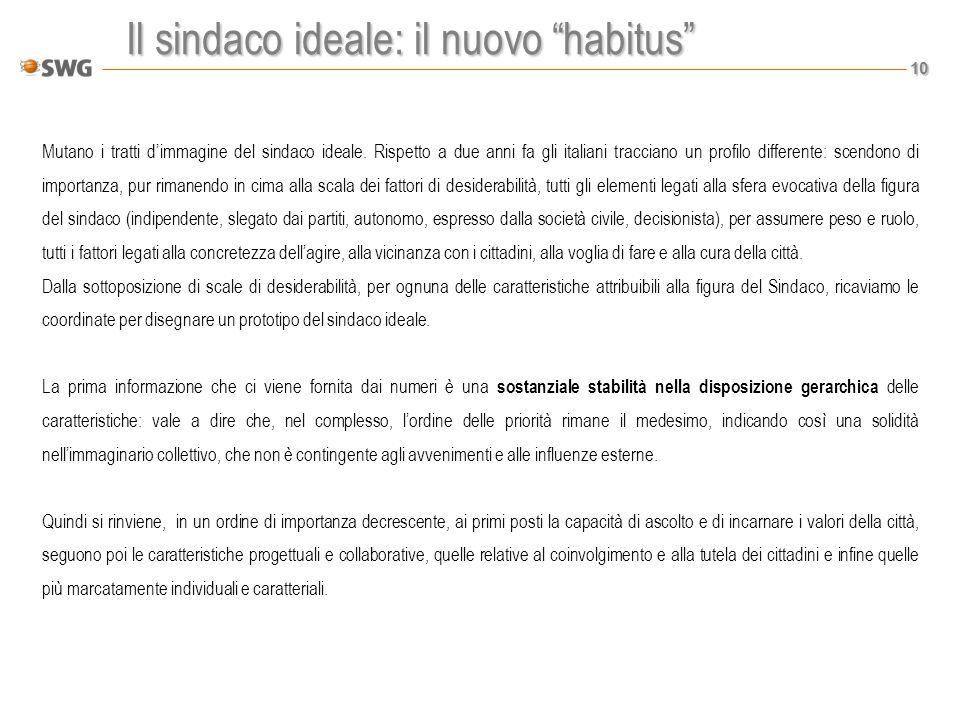 10 Il sindaco ideale: il nuovo habitus Mutano i tratti dimmagine del sindaco ideale. Rispetto a due anni fa gli italiani tracciano un profilo differen