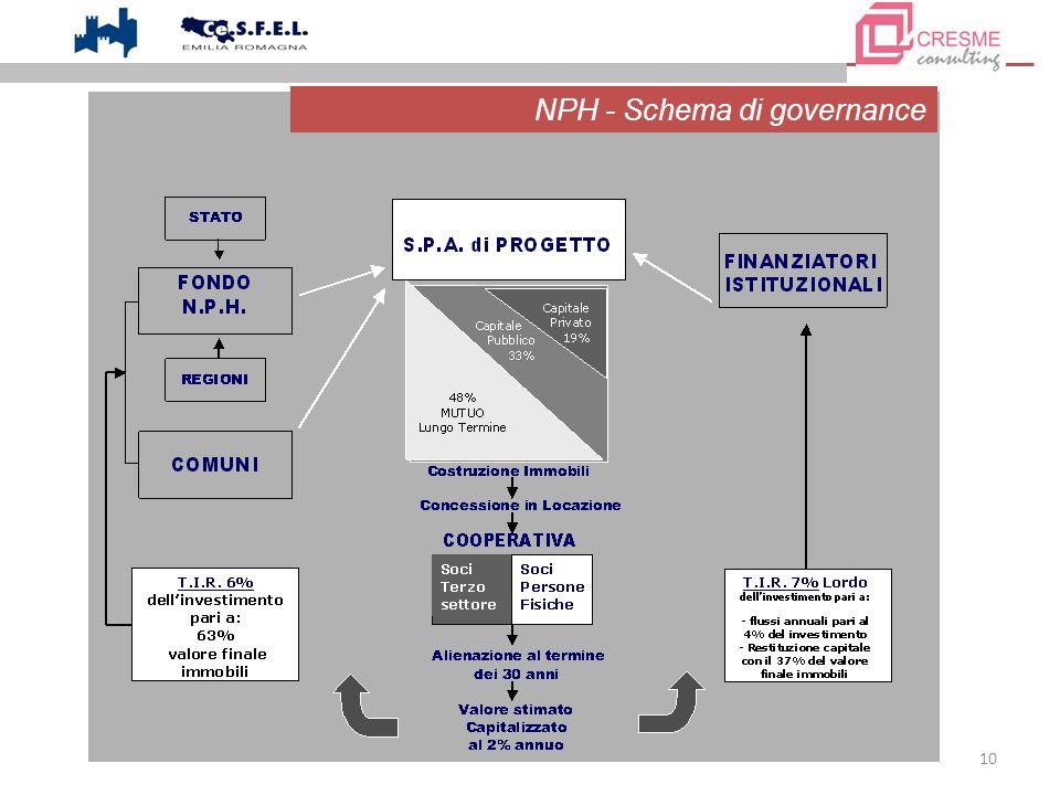 10 NPH - Schema di governance