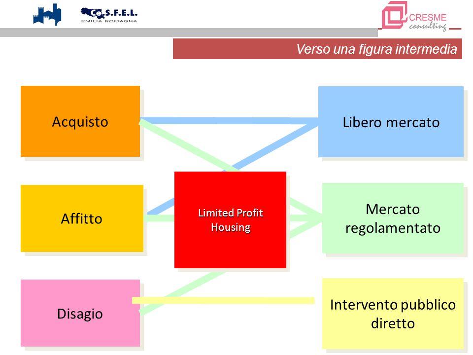 Acquisto Disagio Libero mercato Mercato regolamentato Mercato regolamentato Intervento pubblico diretto Affitto Limited Profit Housing Housing Verso u