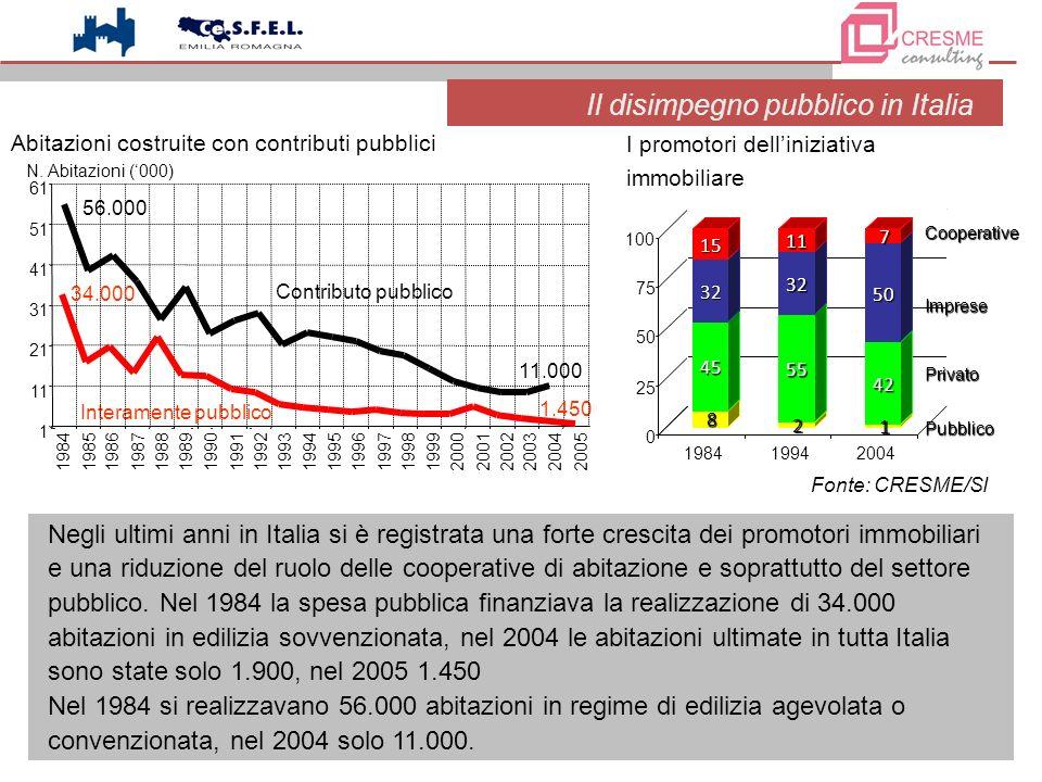 2 I promotori delliniziativa immobiliare Fonte: CRESME/SI Il disimpegno pubblico in Italia Negli ultimi anni in Italia si è registrata una forte cresc