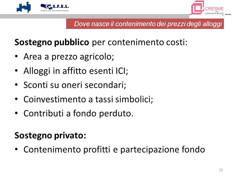 20 Sostegno pubblico per contenimento costi: Area a prezzo agricolo; Alloggi in affitto esenti ICI; Sconti su oneri secondari; Coinvestimento a tassi