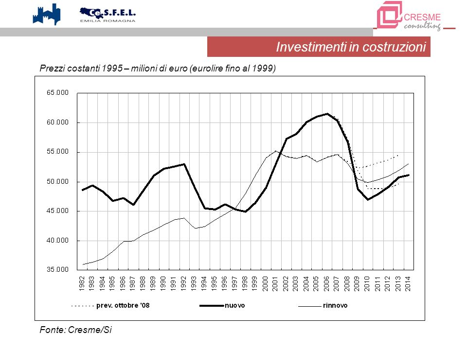 Investimenti in costruzioni Fonte: Cresme/Si Prezzi costanti 1995 – milioni di euro (eurolire fino al 1999)