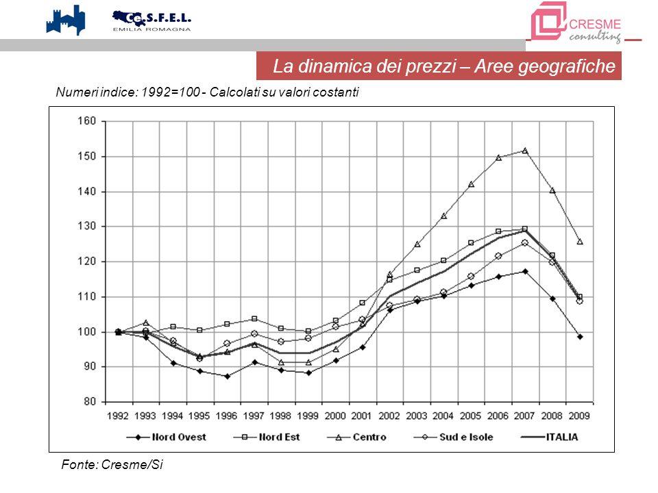 La dinamica dei prezzi – Aree geografiche Numeri indice: 1992=100 - Calcolati su valori costanti Fonte: Cresme/Si