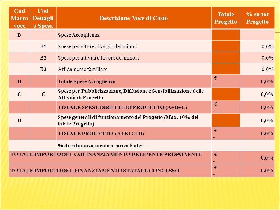 Cod Macro voce Cod Dettagli o Spesa Descrizione Voce di Costo Totale Progetto % su tot Progetto B Spese Accoglienza B1Spese per vitto e alloggio dei minori 0,0% B2Spese per attività a favore dei minori 0,0% B3Affidamento familiare 0,0% B Totale Spese Accoglienza - 0,0% CC Spese per Pubblicizzazione, Diffusione e Sensibilizzazione delle Attività di Progetto 0,0% TOTALE SPESE DIRETTE DI PROGETTO (A+B+C) - 0,0% D Spese generali di funzionamento del Progetto (Max.