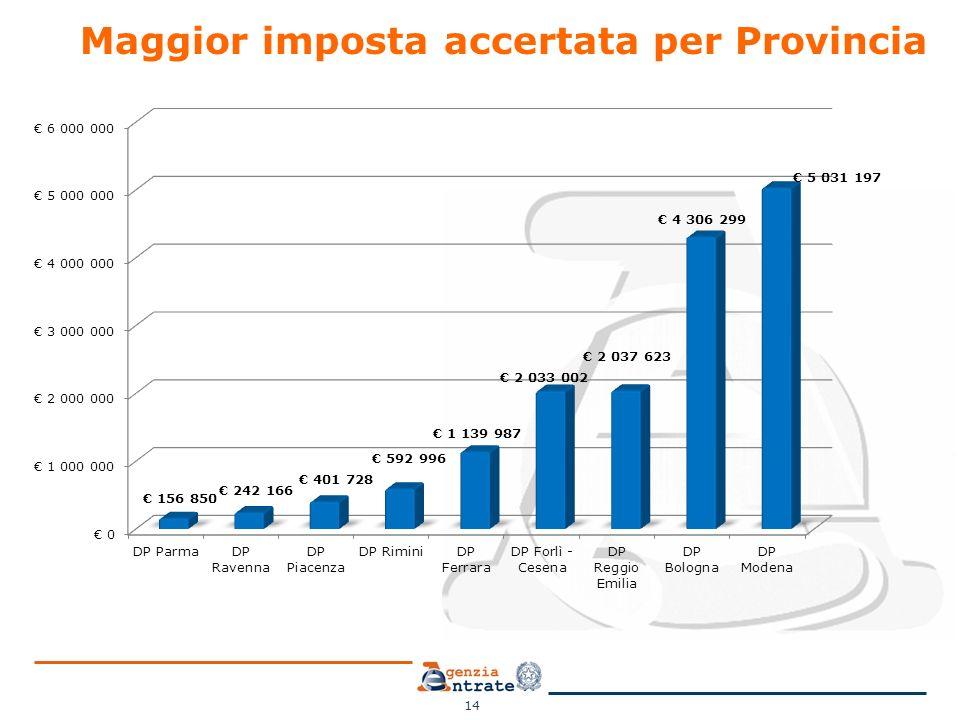 14 Maggior imposta accertata per Provincia