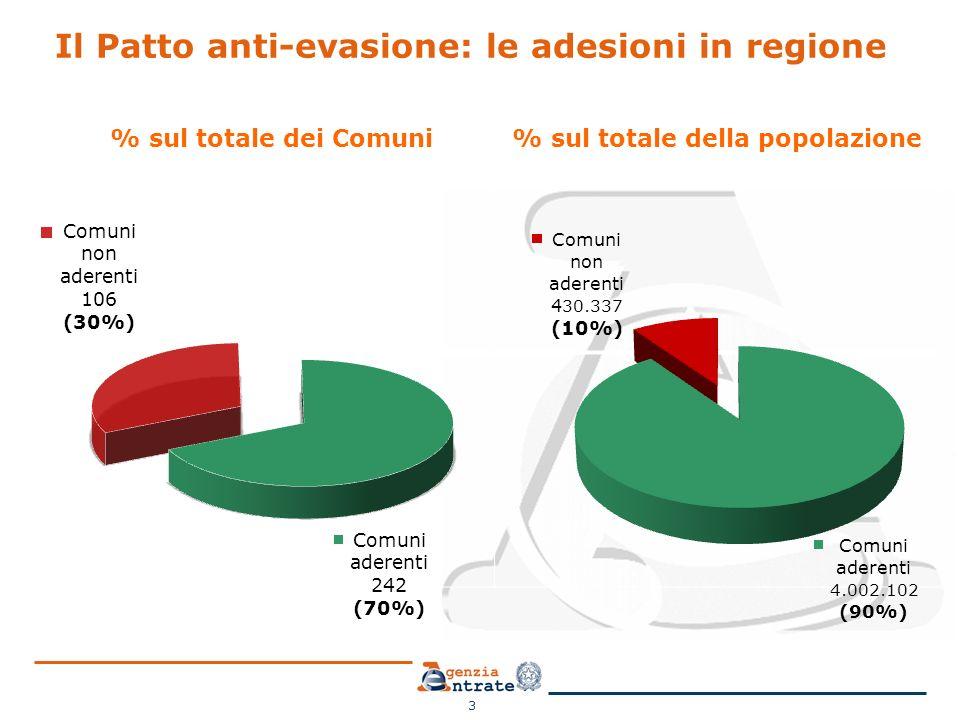 Il Patto anti-evasione: le adesioni in regione % sul totale dei Comuni% sul totale della popolazione 3