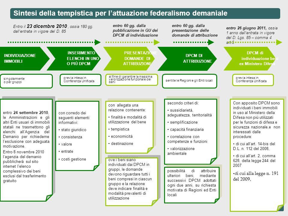 Sintesi della tempistica per lattuazione federalismo demaniale singolarmente o per gruppi Entro il 23 dicembre 2010, ossia 180 gg. dallentrata in vigo