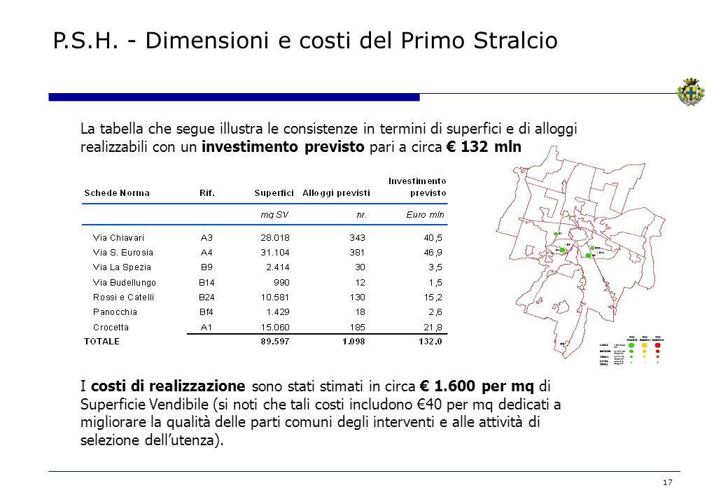 17 La tabella che segue illustra le consistenze in termini di superfici e di alloggi realizzabili con un investimento previsto pari a circa 132 mln I