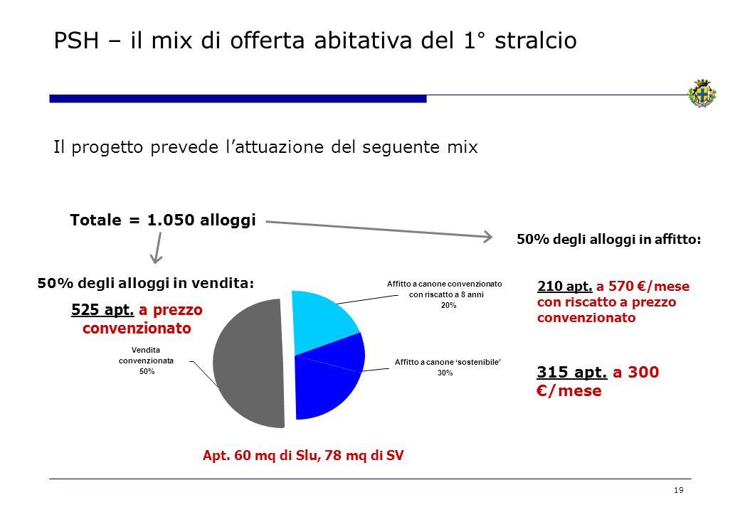 19 Il progetto prevede lattuazione del seguente mix Vendita convenzionata 50% Affitto a canone sostenibile 30% Affitto a canone convenzionato con risc