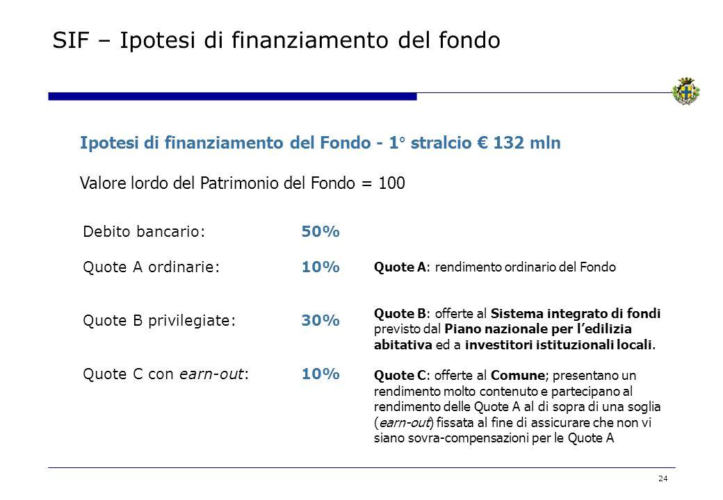24 Debito bancario:50% Quote A ordinarie:10% Quote B privilegiate:30% Quote C con earn-out:10% Ipotesi di finanziamento del Fondo - 1° stralcio 132 ml