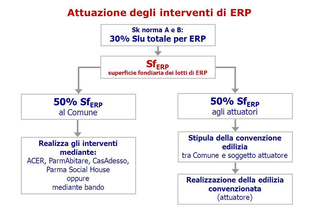 Attuazione degli interventi di ERP Sk norma A e B: 30% Slu totale per ERP Sf ERP superficie fondiaria dei lotti di ERP 50% Sf ERP al Comune 50% Sf ERP