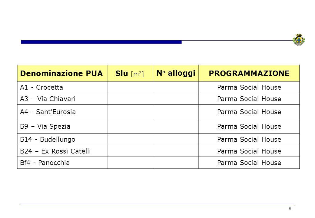 9 Denominazione PUASlu [m 2 ] N° alloggiPROGRAMMAZIONE A1 - CrocettaParma Social House A3 – Via ChiavariParma Social House A4 - SantEurosiaParma Socia