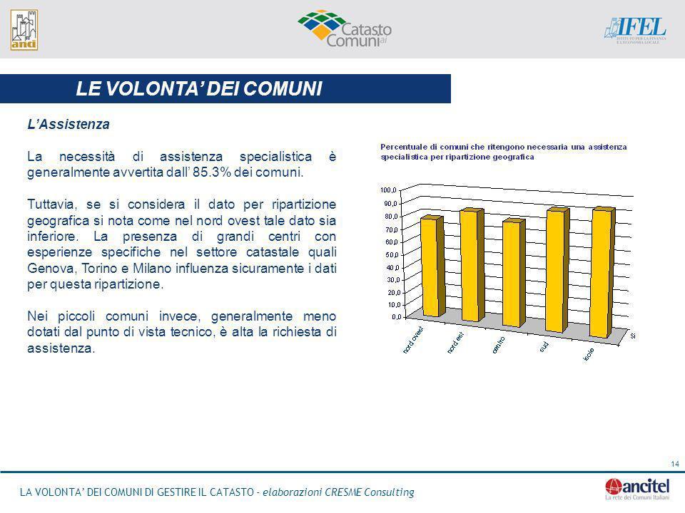 LA VOLONTA DEI COMUNI DI GESTIRE IL CATASTO - elaborazioni CRESME Consulting 14 LAssistenza La necessità di assistenza specialistica è generalmente avvertita dall 85.3% dei comuni.