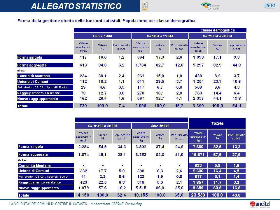 LA VOLONTA DEI COMUNI DI GESTIRE IL CATASTO - elaborazioni CRESME Consulting 24 ALLEGATO STATISTICO LA VOLONTA DEI COMUNI DI GESTIRE IL CATASTO - elaborazioni CRESME Consulting ALLEGATO STATISTICO