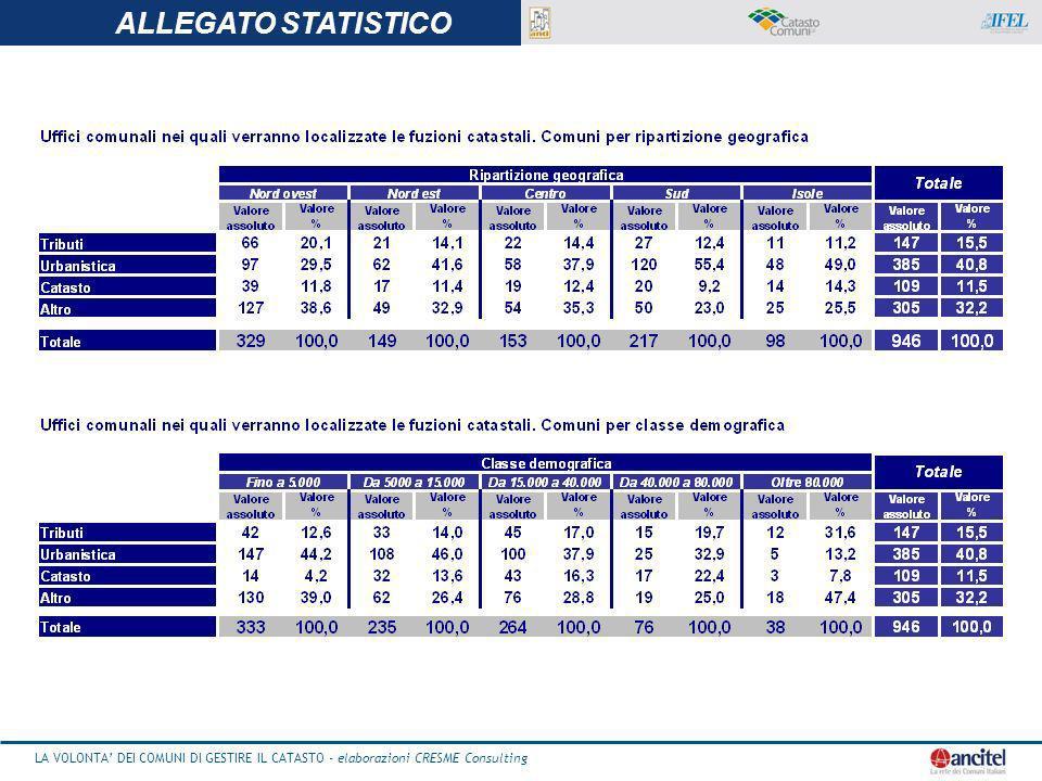 LA VOLONTA DEI COMUNI DI GESTIRE IL CATASTO - elaborazioni CRESME Consulting 25 LA VOLONTA DEI COMUNI DI GESTIRE IL CATASTO - elaborazioni CRESME Consulting ALLEGATO STATISTICO
