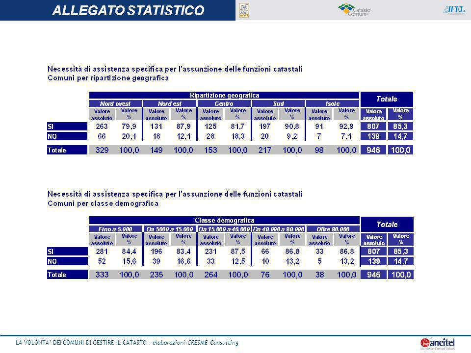 LA VOLONTA DEI COMUNI DI GESTIRE IL CATASTO - elaborazioni CRESME Consulting 26 LA VOLONTA DEI COMUNI DI GESTIRE IL CATASTO - elaborazioni CRESME Consulting ALLEGATO STATISTICO