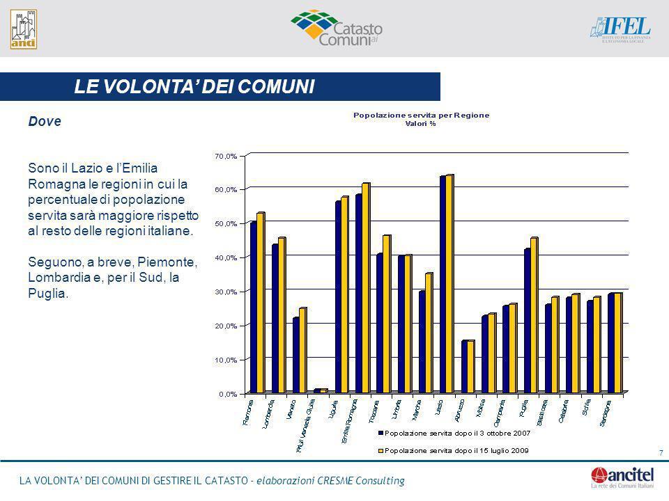 LA VOLONTA DEI COMUNI DI GESTIRE IL CATASTO - elaborazioni CRESME Consulting 7 LE VOLONTA DEI COMUNI Dove Sono il Lazio e lEmilia Romagna le regioni in cui la percentuale di popolazione servita sarà maggiore rispetto al resto delle regioni italiane.