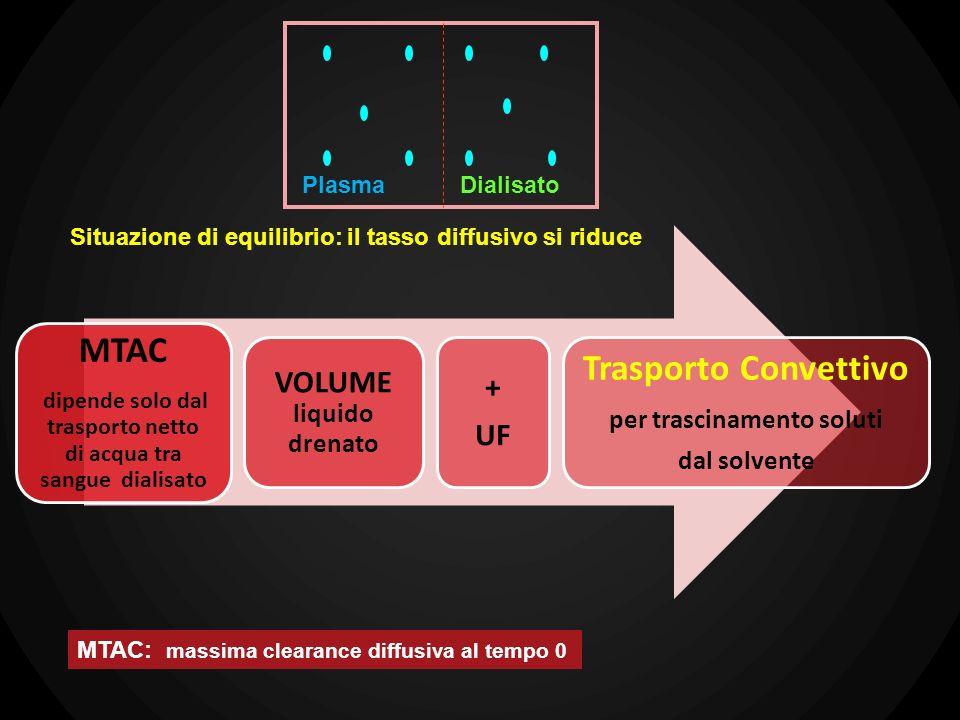 PlasmaDialisato MTAC dipende solo dal trasporto netto di acqua tra sangue dialisato VOLUME liquido drenato + UF Trasporto Convettivo per trascinamento