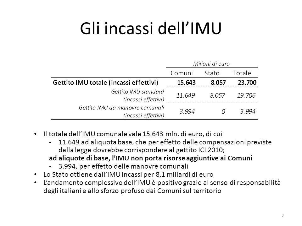Il totale dellIMU comunale vale 15.643 mln.