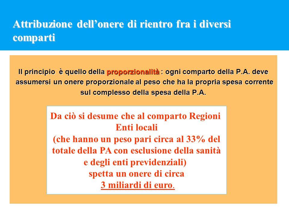 Attribuzione dellonere di rientro fra i diversi comparti Il principio è quello della proporzionalità : ogni comparto della P.A. deve assumersi un oner