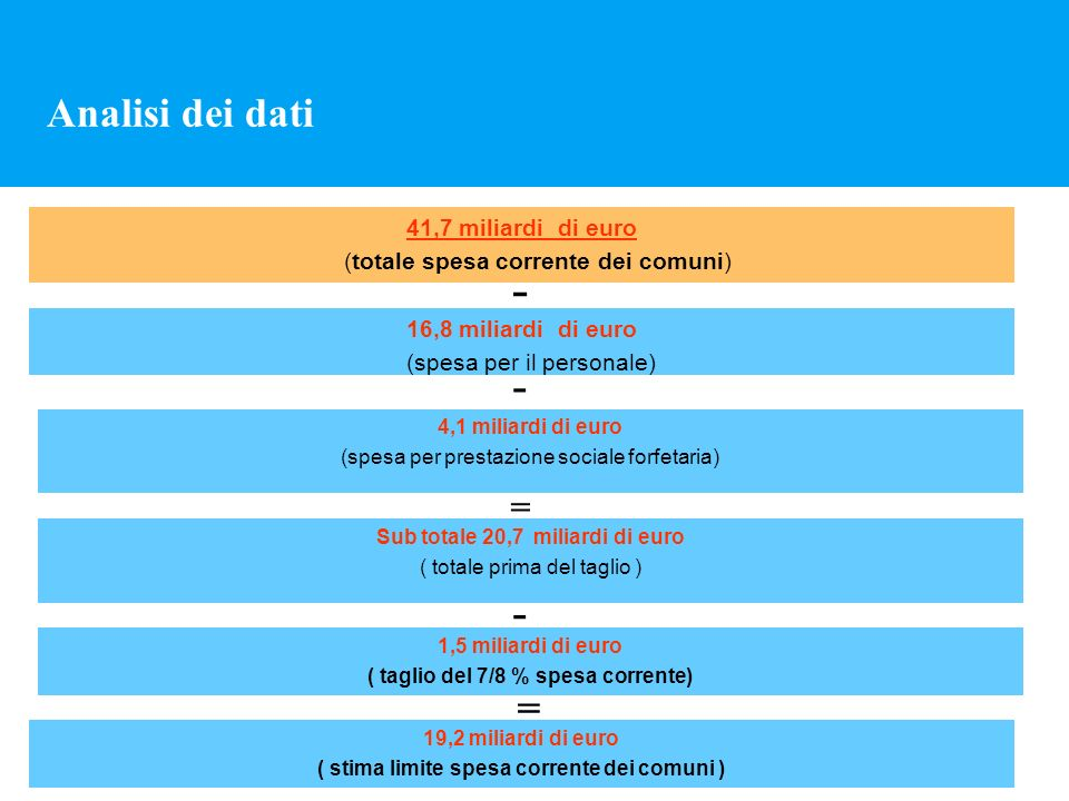 Analisi dei dati 41,7 miliardi di euro (totale spesa corrente dei comuni) - 16,8 miliardi di euro (spesa per il personale) - 4,1 miliardi di euro (spe