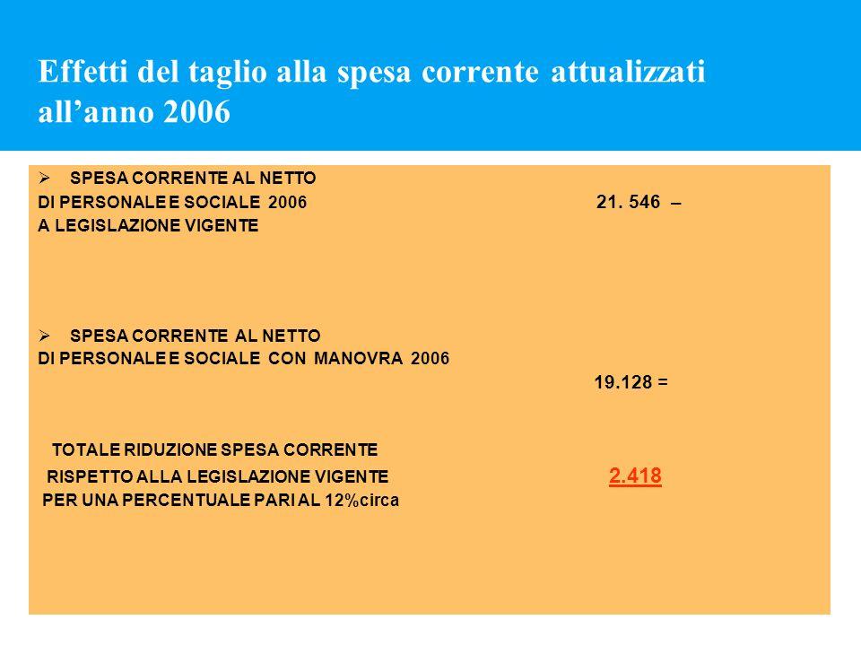 Effetti del taglio alla spesa corrente attualizzati allanno 2006 SPESA CORRENTE AL NETTO DI PERSONALE E SOCIALE 2006 21. 546 – A LEGISLAZIONE VIGENTE
