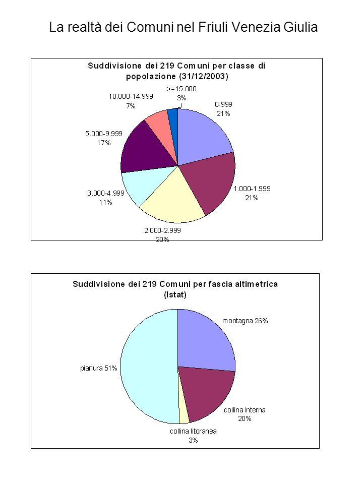 Convenzioni: evoluzione del quadro normativo 1998-2005 Destinatari: la Regione fa riferimento in un primo momento ai soli Comuni con popolazione inferiore a 3.000 abitanti; successivamente (2004) lo estende a tutti.
