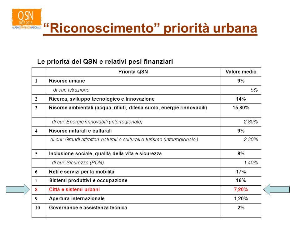 Riconoscimento priorità urbana Priorità QSNValore medio 1 Risorse umane9% di cui: Istruzione5% 2 Ricerca, sviluppo tecnologico e Innovazione14% 3 Risorse ambientali (acqua, rifiuti, difesa suolo, energie rinnovabili)15,80% di cui: Energie rinnovabili (interregionale)2,80% 4 Risorse naturali e culturali9% di cui: Grandi attrattori naturali e culturali e turismo (interregionale )2,30% 5 Inclusione sociale, qualità della vita e sicurezza8% di cui: Sicurezza (PON)1,40% 6 Reti e servizi per la mobilità17% 7 Sistemi produttivi e occupazione16% 8 Città e sistemi urbani7,20% 9 Apertura internazionale1,20% 10 Governance e assistenza tecnica2% Le priorità del QSN e relativi pesi finanziari