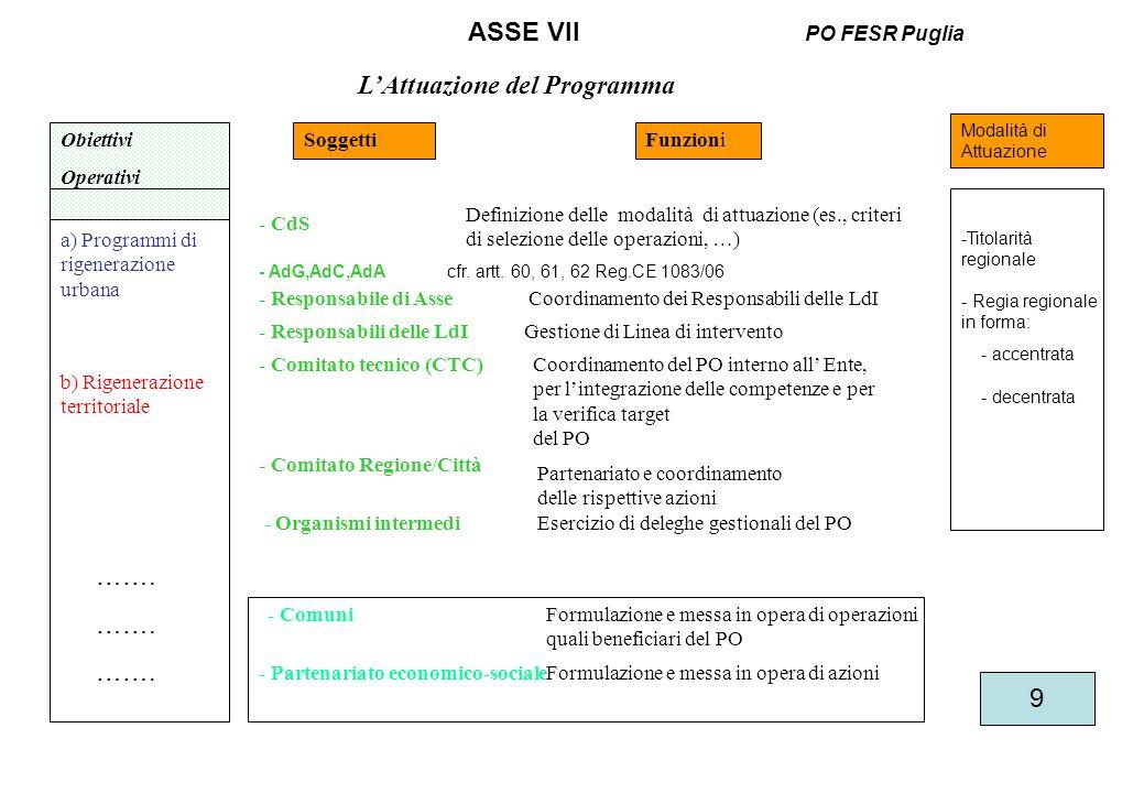 LAttuazione del Programma ASSE VII PO FESR Puglia SoggettiFunzioni - CdS Definizione delle modalità di attuazione (es., criteri di selezione delle operazioni, …) - Responsabile di AsseCoordinamento dei Responsabili delle LdI - Responsabili delle LdI Gestione di Linea di intervento - Comitato tecnico (CTC) - Organismi intermedi - Partenariato economico-sociale - Comuni Esercizio di deleghe gestionali del PO Formulazione e messa in opera di operazioni quali beneficiari del PO Formulazione e messa in opera di azioni Coordinamento del PO interno all Ente, per lintegrazione delle competenze e per la verifica target del PO - Comitato Regione/Città a) Programmi di rigenerazione urbana b) Rigenerazione territoriale Obiettivi Operativi Modalità di Attuazione …….