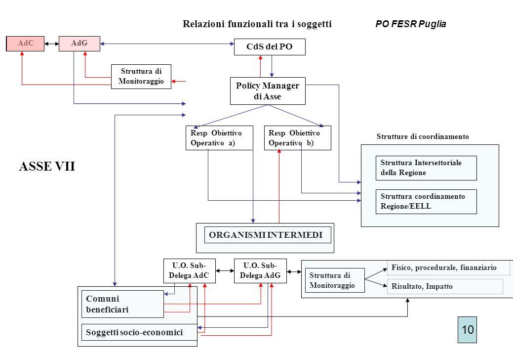 CdS del PO ASSE VII Policy Manager di Asse Resp Obiettivo Operativo a) ORGANISMI INTERMEDI U.O.