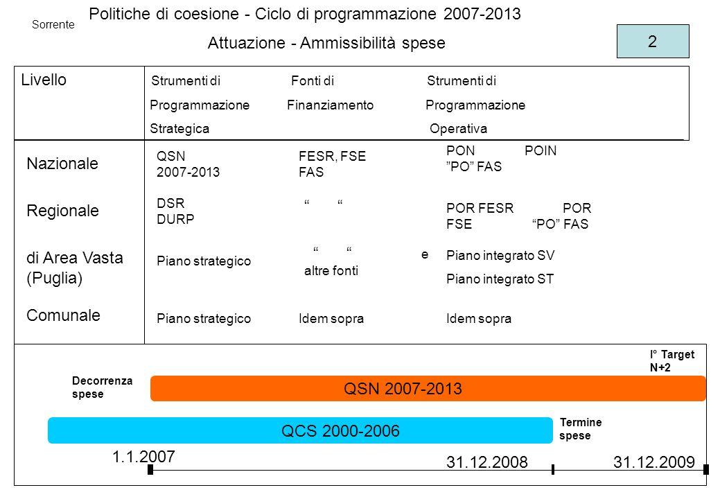 Livello Strumenti di Fonti di Strumenti di Programmazione Finanziamento Programmazione Strategica Operativa Nazionale Regionale di Area Vasta (Puglia) Comunale QSN 2007-2013 Politiche di coesione - Ciclo di programmazione 2007-2013 DSR DURP Piano strategico FESR, FSE FAS e altre fonti Idem sopra PON POIN PO FAS POR FESR POR FSE PO FAS Piano integrato SV Piano integrato ST Idem sopra 1.1.2007 31.12.2008 QSN 2007-2013 QCS 2000-2006 Decorrenza spese Termine spese 31.12.2009 I° Target N+2 Attuazione - Ammissibilità spese Sorrente 2