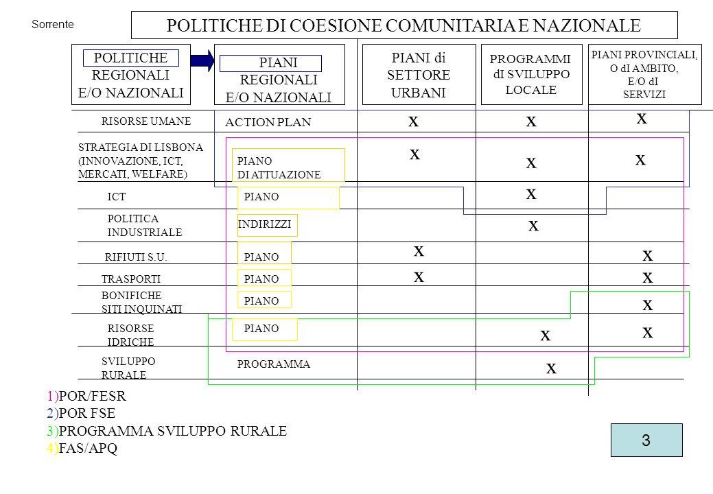 POLITICHE REGIONALI E/O NAZIONALI PIANI REGIONALI E/O NAZIONALI PIANI di SETTORE URBANI PROGRAMMI dI SVILUPPO LOCALE PIANI PROVINCIALI, O dI AMBITO, E/O dI SERVIZI RISORSE UMANE ACTION PLAN STRATEGIA DI LISBONA (INNOVAZIONE, ICT, MERCATI, WELFARE) PIANO DI ATTUAZIONE ICTPIANO POLITICA INDUSTRIALE INDIRIZZI RIFIUTI S.U.PIANO TRASPORTIPIANO BONIFICHE SITI INQUINATI PIANO RISORSE IDRICHE PIANO SVILUPPO RURALE 1)POR/FESR 2)POR FSE 3)PROGRAMMA SVILUPPO RURALE 4)FAS/APQ x x x x xx x x x x x x x x x x POLITICHE DI COESIONE COMUNITARIA E NAZIONALE PROGRAMMA Sorrente 3