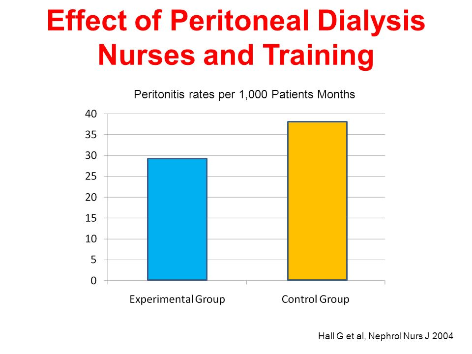 Effect of Peritoneal Dialysis Nurses and Training Peritonitis rates per 1,000 Patients Months Hall G et al, Nephrol Nurs J 2004