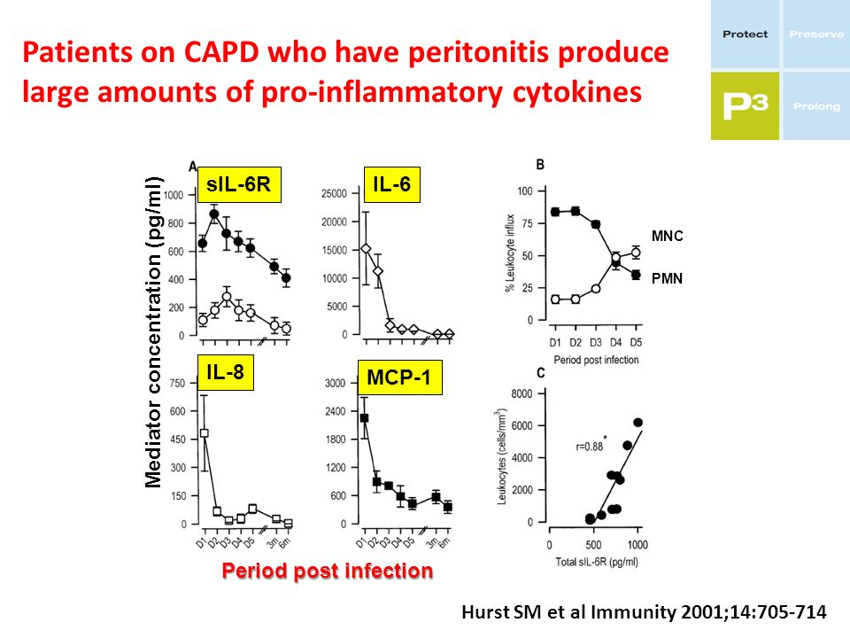 Patients on CAPD who have peritonitis produce large amounts of pro-inflammatory cytokines Hurst SM et al Immunity 2001;14:705-714 sIL-6RIL-6 IL-8 MCP-