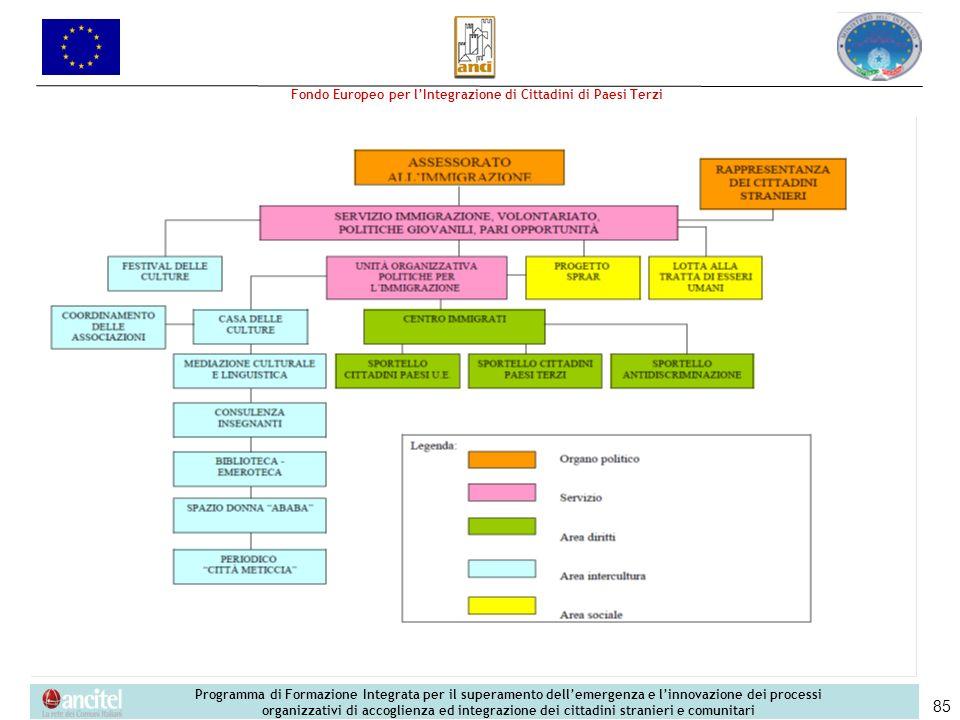 Fondo Europeo per lIntegrazione di Cittadini di Paesi Terzi Programma di Formazione Integrata per il superamento dellemergenza e linnovazione dei proc