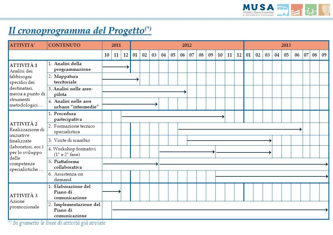 Il cronoprogramma del Progetto (*) ATTIVITACONTENUTO201120122013 101112010203040506070809101112010203040506070809 ATTIVITÀ 1 Analisi dei fabbisogni sp