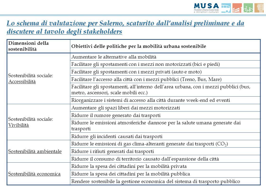 Lo schema di valutazione per Salerno, scaturito dallanalisi preliminare e da discutere al tavolo degli stakeholders Dimensioni della sostenibilità Obi
