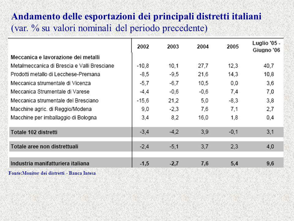 Andamento delle esportazioni dei principali distretti italiani (var.
