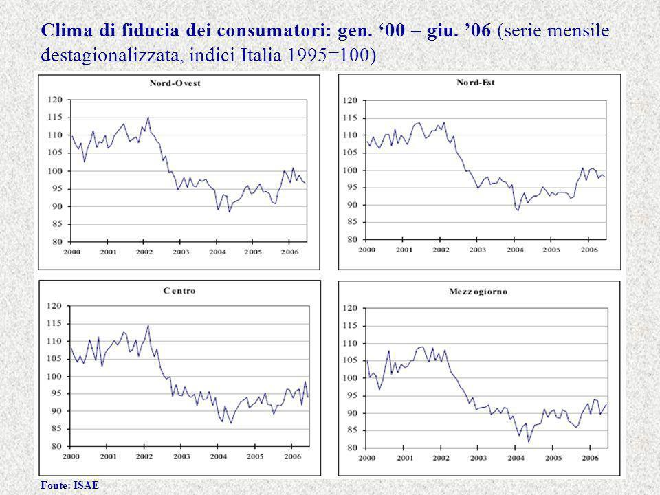 Clima di fiducia dei consumatori: gen. 00 – giu.
