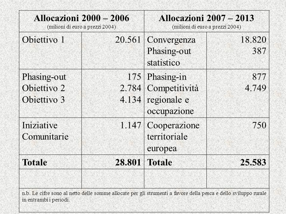Allocazioni 2000 – 2006 (milioni di euro a prezzi 2004) Allocazioni 2007 – 2013 (milioni di euro a prezzi 2004) Obiettivo 120.561Convergenza Phasing-out statistico 18.820 387 Phasing-out Obiettivo 2 Obiettivo 3 175 2.784 4.134 Phasing-in Competitività regionale e occupazione 877 4.749 Iniziative Comunitarie 1.147Cooperazione territoriale europea 750 Totale28.801Totale25.583 n.b.