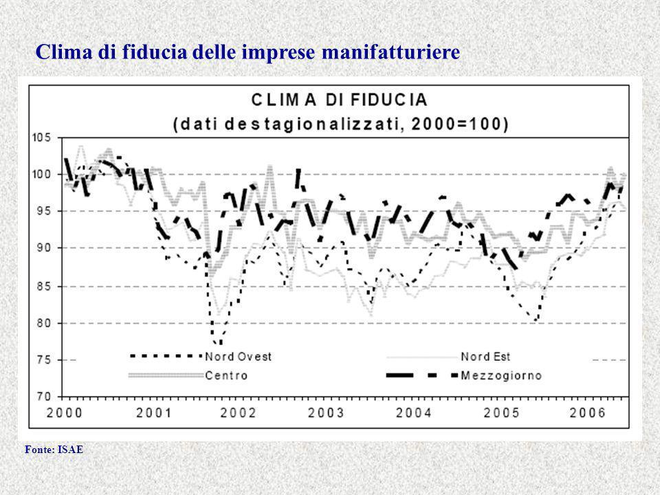 Clima di fiducia delle imprese manifatturiere Fonte: ISAE