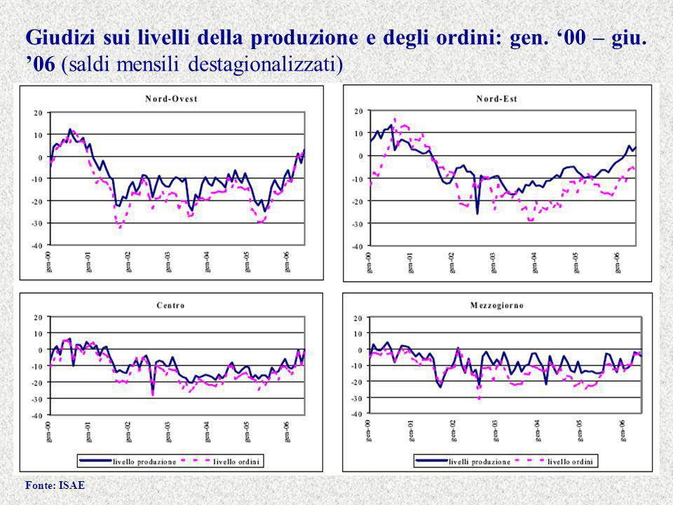 Giudizi sui livelli della produzione e degli ordini: gen.