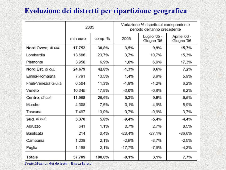 Evoluzione dei distretti per ripartizione geografica Fonte:Monitor dei distretti - Banca Intesa