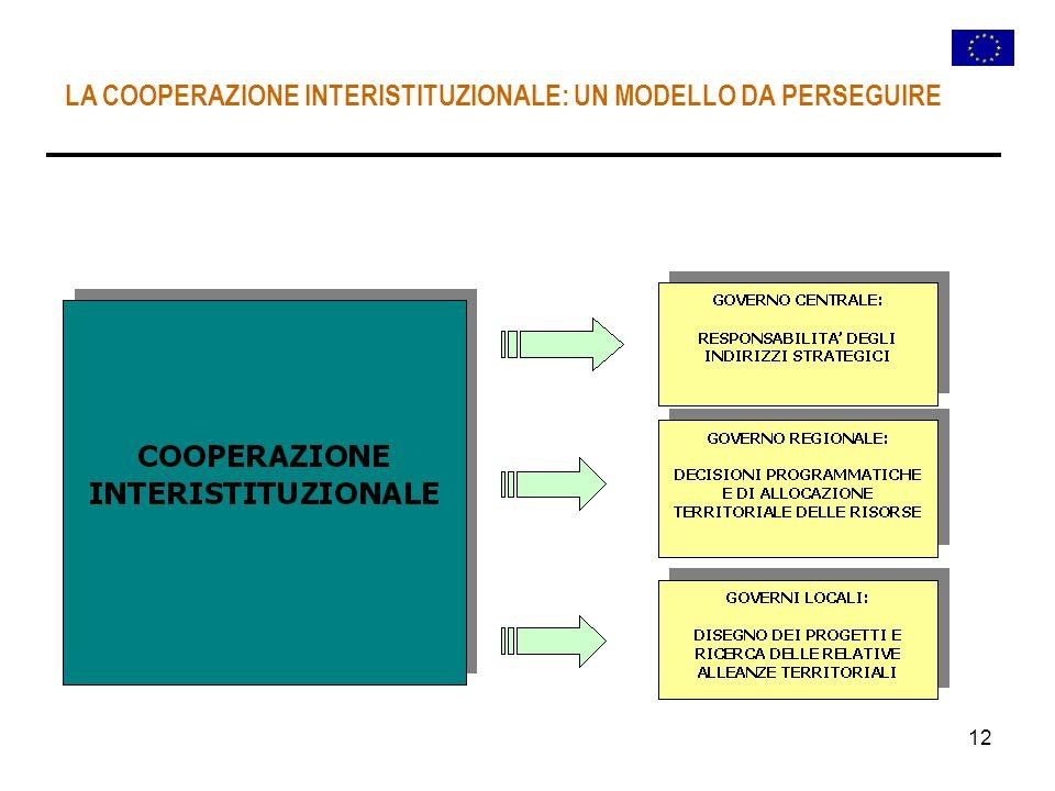 12 LA COOPERAZIONE INTERISTITUZIONALE: UN MODELLO DA PERSEGUIRE