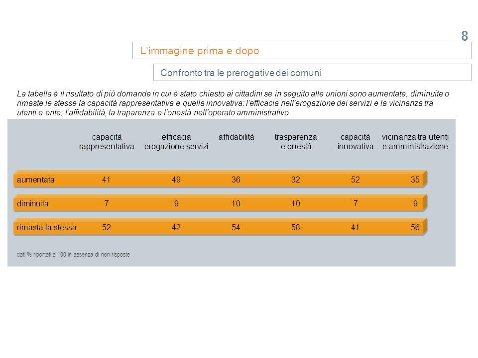 8 Limmagine prima e dopo Confronto tra le prerogative dei comuni capacitàefficacia affidabilitàtrasparenzacapacità vicinanza tra utenti rappresentativ