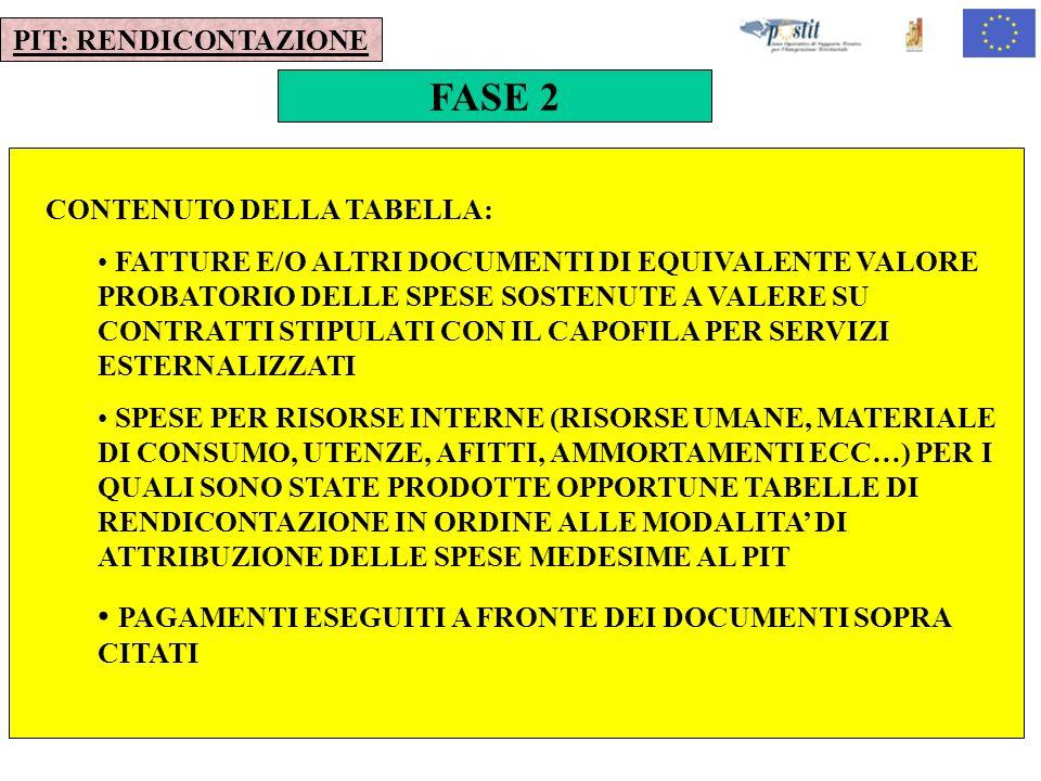10 FASE 2 PIT: RENDICONTAZIONE CONTENUTO DELLA TABELLA: FATTURE E/O ALTRI DOCUMENTI DI EQUIVALENTE VALORE PROBATORIO DELLE SPESE SOSTENUTE A VALERE SU CONTRATTI STIPULATI CON IL CAPOFILA PER SERVIZI ESTERNALIZZATI SPESE PER RISORSE INTERNE (RISORSE UMANE, MATERIALE DI CONSUMO, UTENZE, AFITTI, AMMORTAMENTI ECC…) PER I QUALI SONO STATE PRODOTTE OPPORTUNE TABELLE DI RENDICONTAZIONE IN ORDINE ALLE MODALITA DI ATTRIBUZIONE DELLE SPESE MEDESIME AL PIT PAGAMENTI ESEGUITI A FRONTE DEI DOCUMENTI SOPRA CITATI