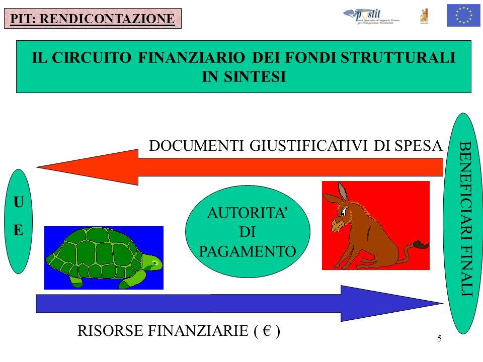 5 PIT: RENDICONTAZIONE IL CIRCUITO FINANZIARIO DEI FONDI STRUTTURALI IN SINTESI DOCUMENTI GIUSTIFICATIVI DI SPESA RISORSE FINANZIARIE ( ) BENEFICIARI FINALI AUTORITA DI PAGAMENTO U E