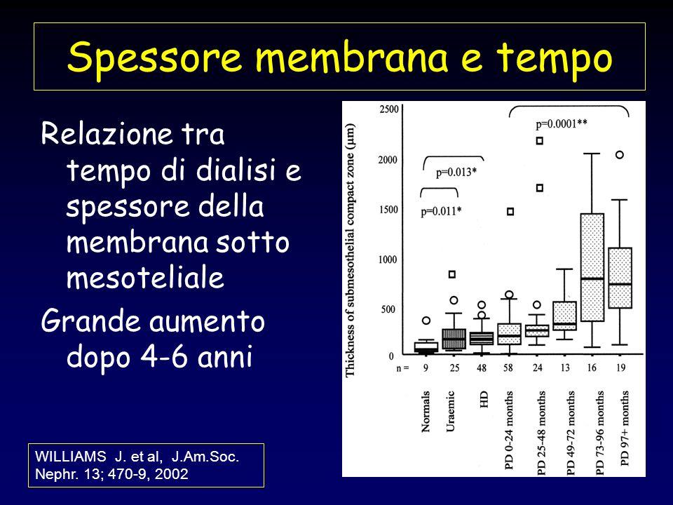 Spessore membrana e tempo Relazione tra tempo di dialisi e spessore della membrana sotto mesoteliale Grande aumento dopo 4-6 anni WILLIAMS J. et al, J